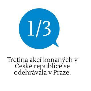 Praha v TOP10 kongresových destinací světa